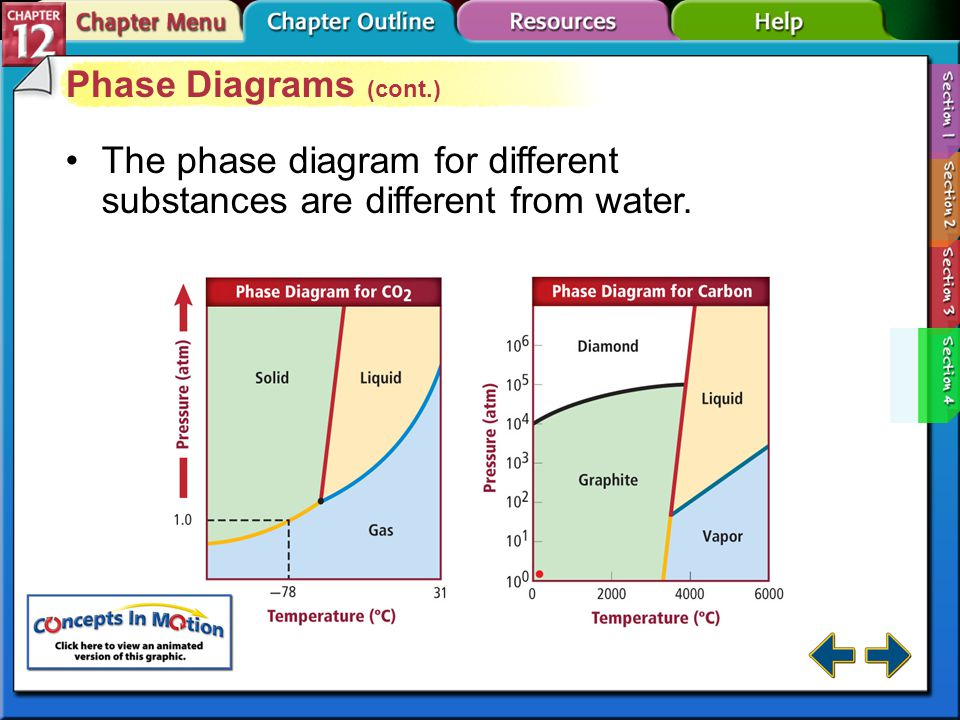 Section 12-4 Phase Diagrams (cont.) The triple point is the point on a phase diagram that represents the temperature and pressure at which all three phases of a substance can coexist.triple point