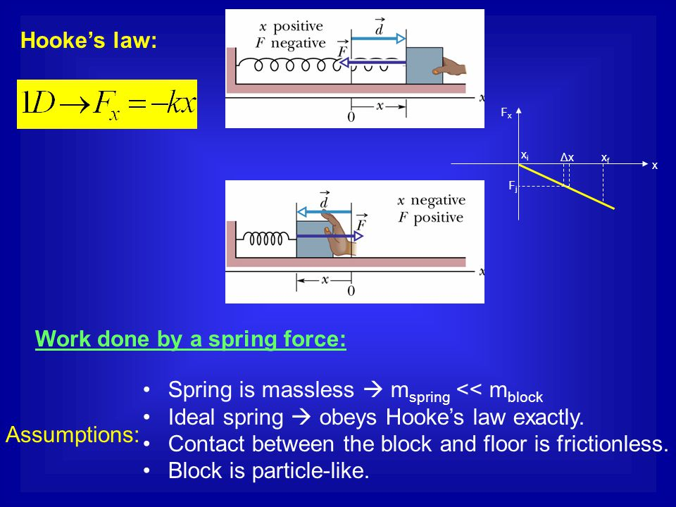 Work done by a spring force: Hooke's law: Assumptions: Spring is massless  m spring << m block Ideal spring  obeys Hooke's law exactly. Contact betw