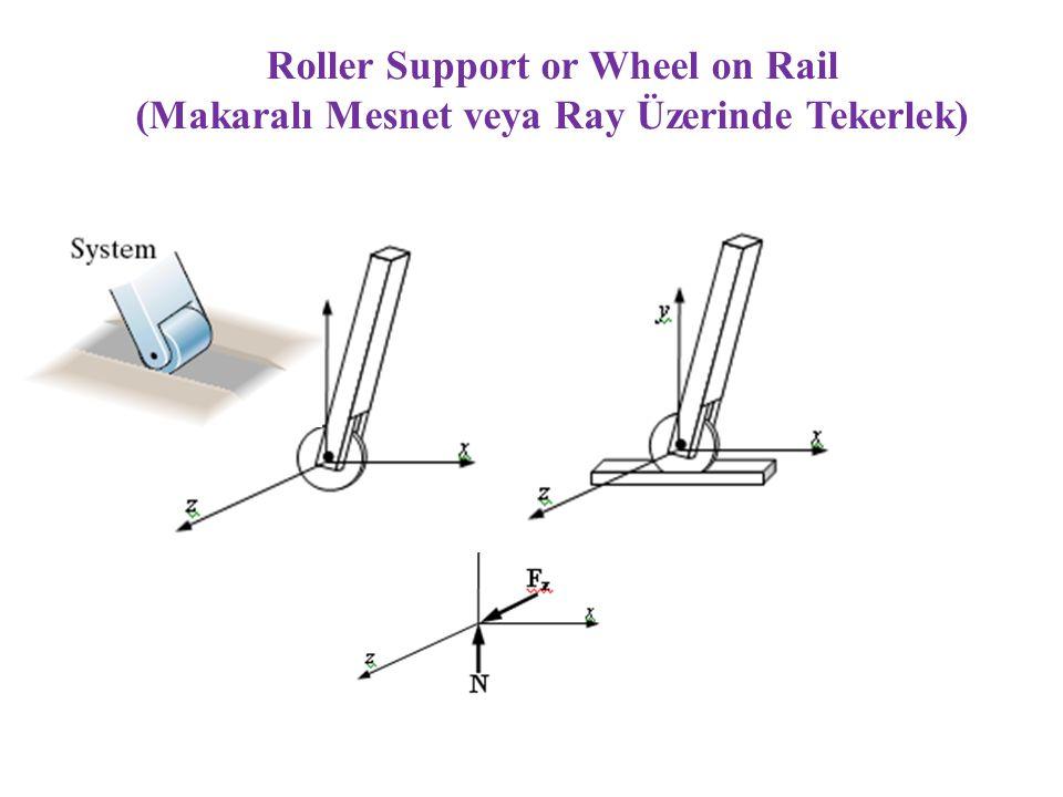 Single Bearing (Thrust-Bearing) Tek Basma Yatağı (Konik Yatak) Force reactions in three directions + moment reactions in two dimensions (perpendicular to the bearing axis)