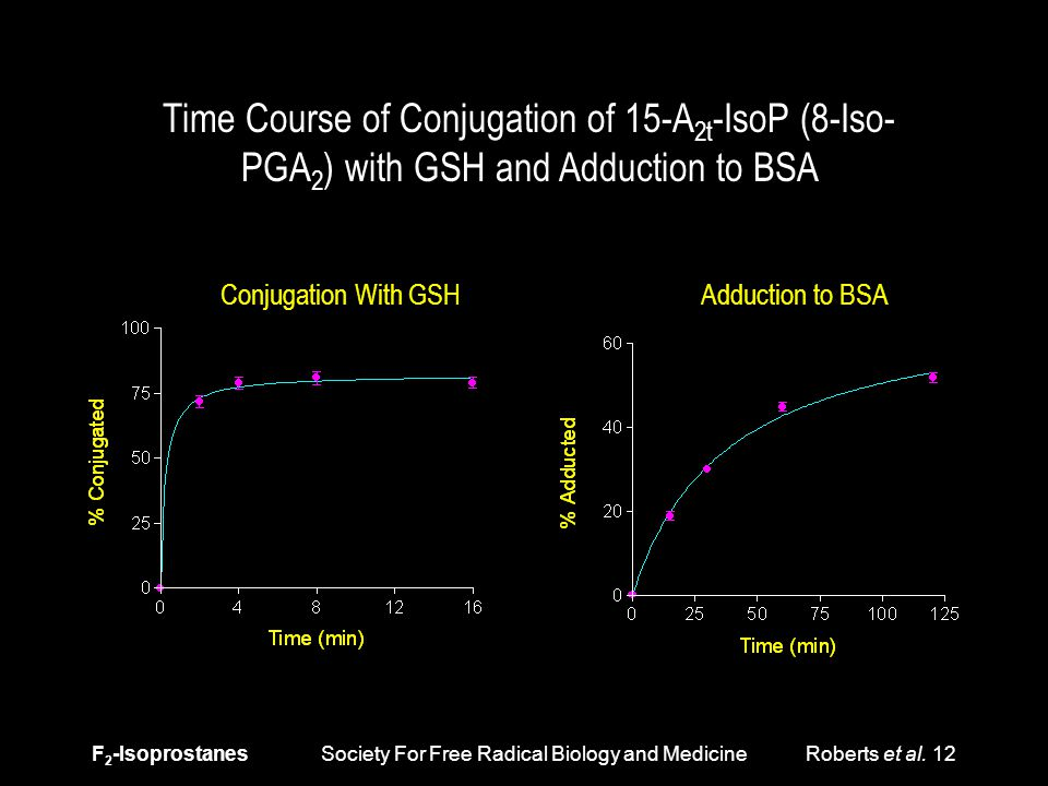 F 2 -Isoprostanes Society For Free Radical Biology and Medicine Roberts et al. 12 Time Course of Conjugation of 15-A 2t -IsoP (8-Iso- PGA 2 ) with GSH