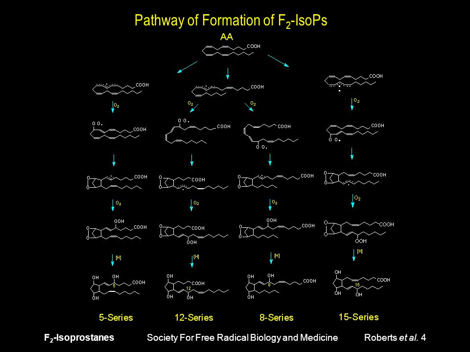 F 2 -Isoprostanes Society For Free Radical Biology and Medicine Roberts et al.