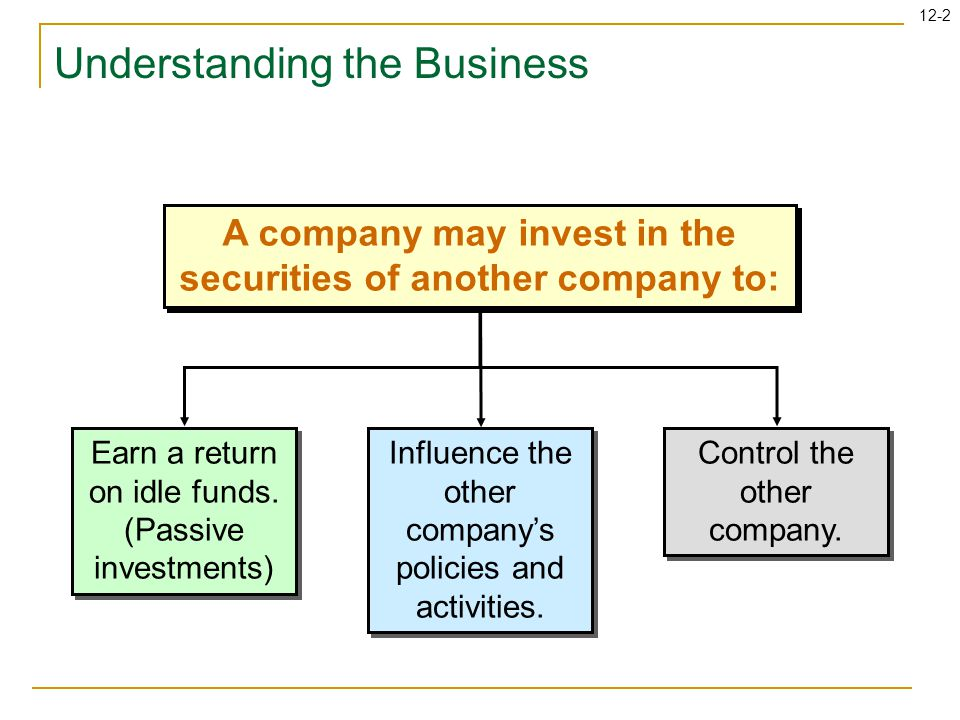 12-2 Understanding the Business A company may invest in the securities of another company to: Earn a return on idle funds.