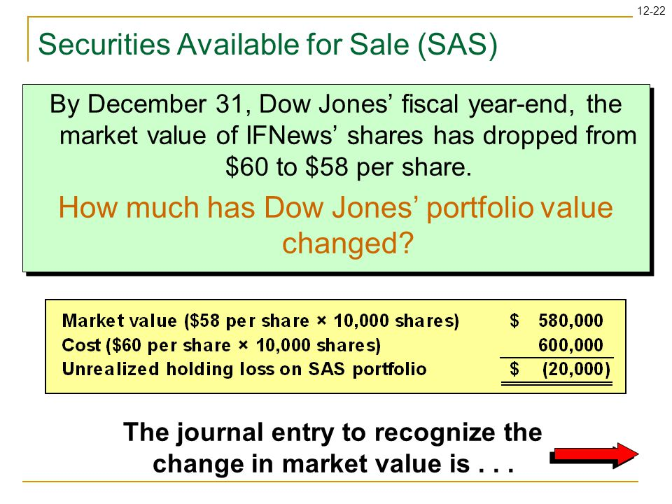 12-22 By December 31, Dow Jones' fiscal year-end, the market value of IFNews' shares has dropped from $60 to $58 per share.