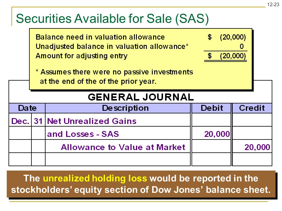 12-23 The unrealized holding loss would be reported in the stockholders' equity section of Dow Jones' balance sheet.