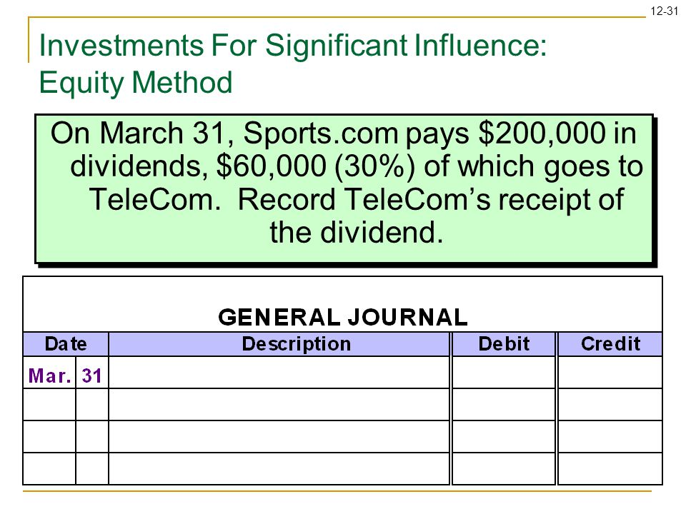 12-31 On March 31, Sports.com pays $200,000 in dividends, $60,000 (30%) of which goes to TeleCom.