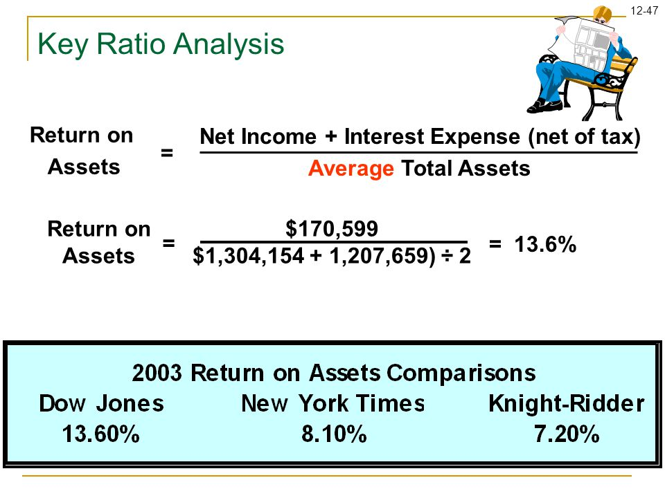 12-47 Key Ratio Analysis Return on Assets = $170,599 $1,304,154 + 1,207,659) ÷ 2 = 13.6% Return on Assets Net Income + Interest Expense (net of tax) Average Total Assets =