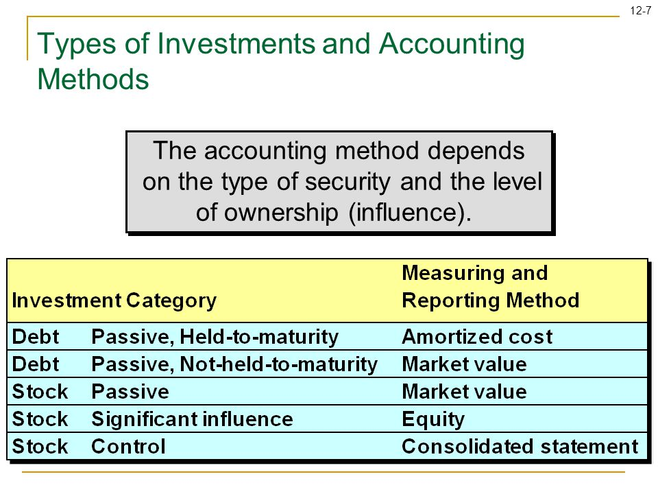 12-8 Learning Objectives Analyze and report bond investments held to maturity.