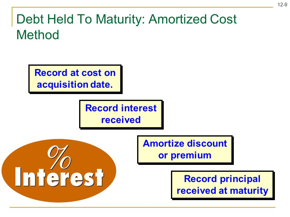 12-10 Debt Held To Maturity: Amortized Cost Method On July 1, 2008, Dow Jones paid the par value of $100,000 for 8 percent bonds that mature on June 30, 2013.