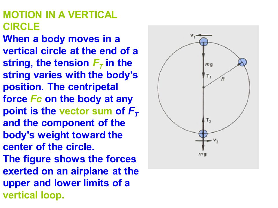 MOTION IN A VERTICAL CIRCLE When a body moves in a vertical circle at the end of a string, the tension F T in the string varies with the body's positi
