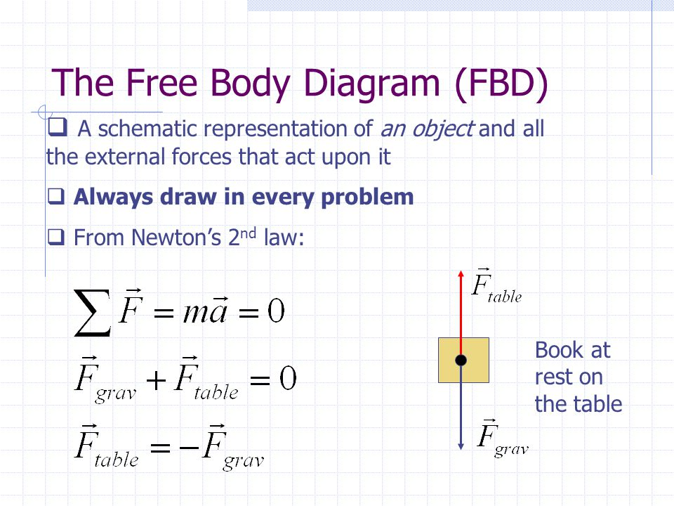 The Free Body Diagram (FBD)  A schematic representation of an object and all the external forces that act upon it  Always draw in every problem  From Newton's 2 nd law: Book at rest on the table