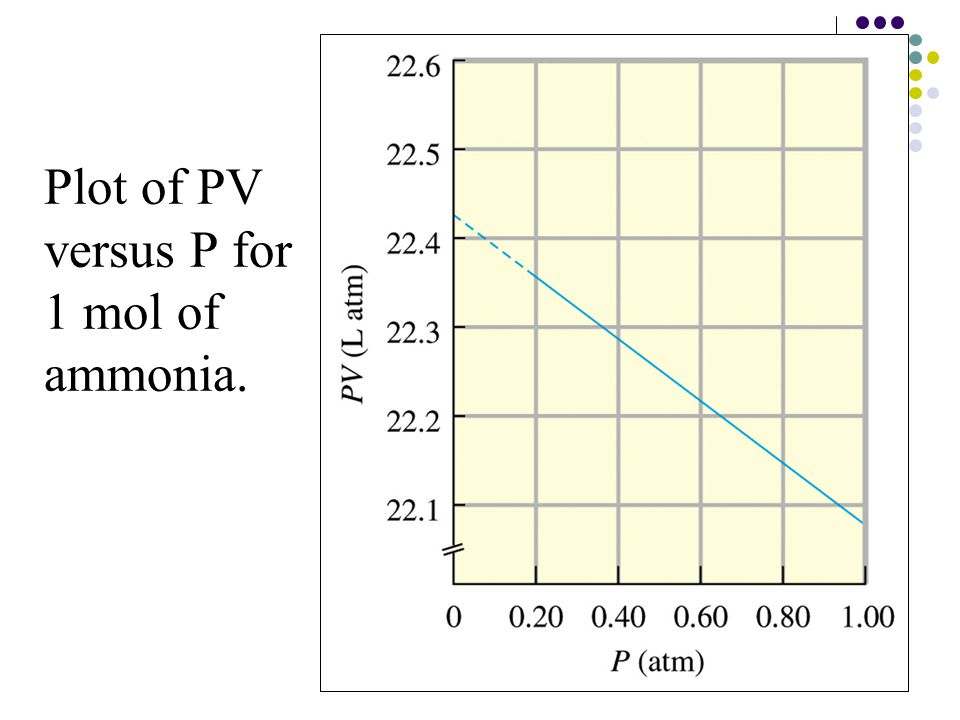 15 Plot of PV versus P for 1 mol of ammonia.
