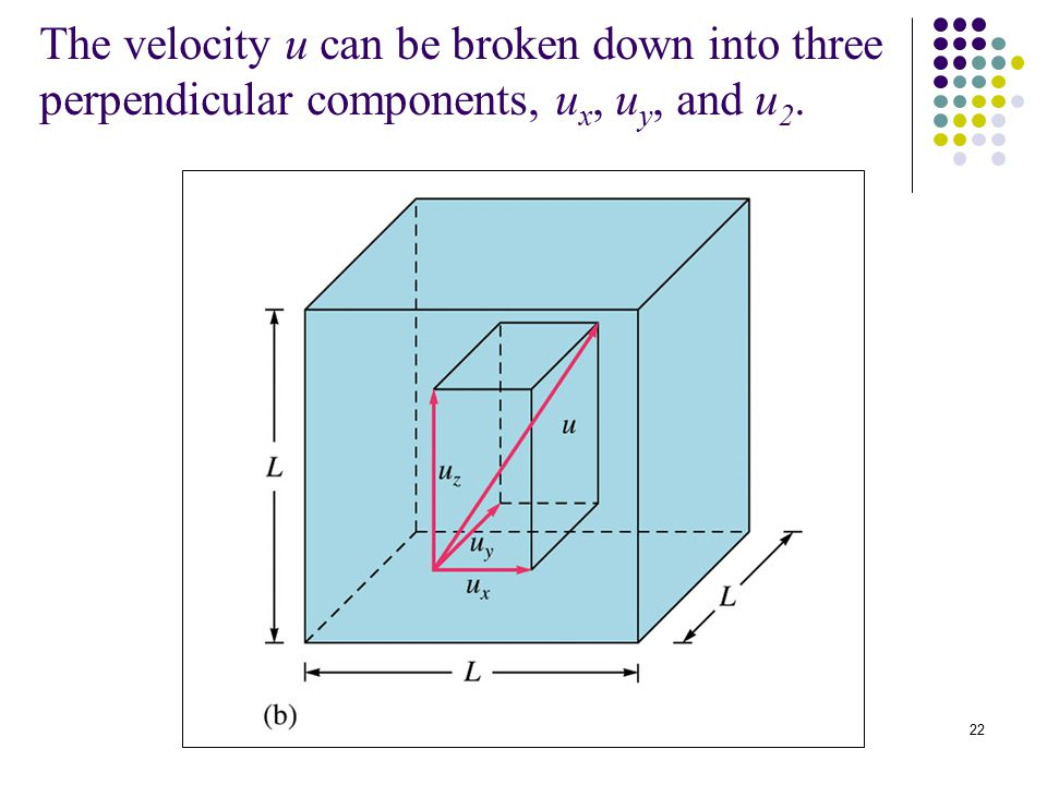 22 The velocity u can be broken down into three perpendicular components, u x, u y, and u 2.