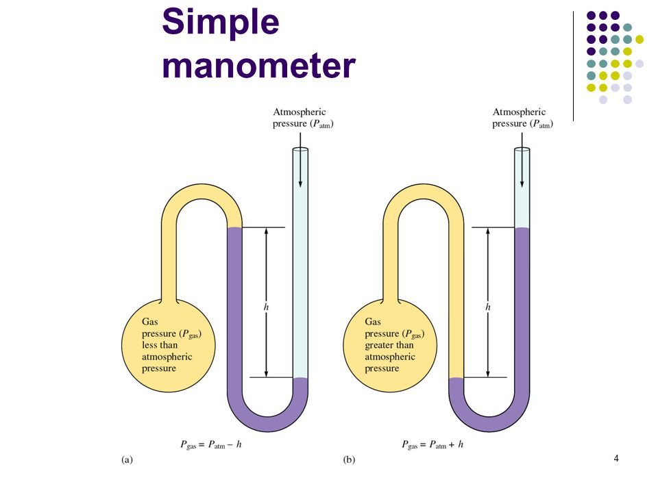 4 Simple manometer