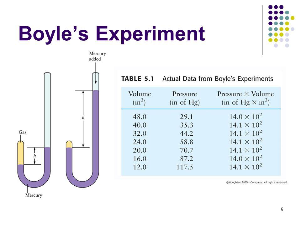 6 Boyle's Experiment