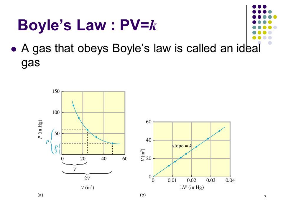 7 Boyle's Law : PV= k A gas that obeys Boyle's law is called an ideal gas
