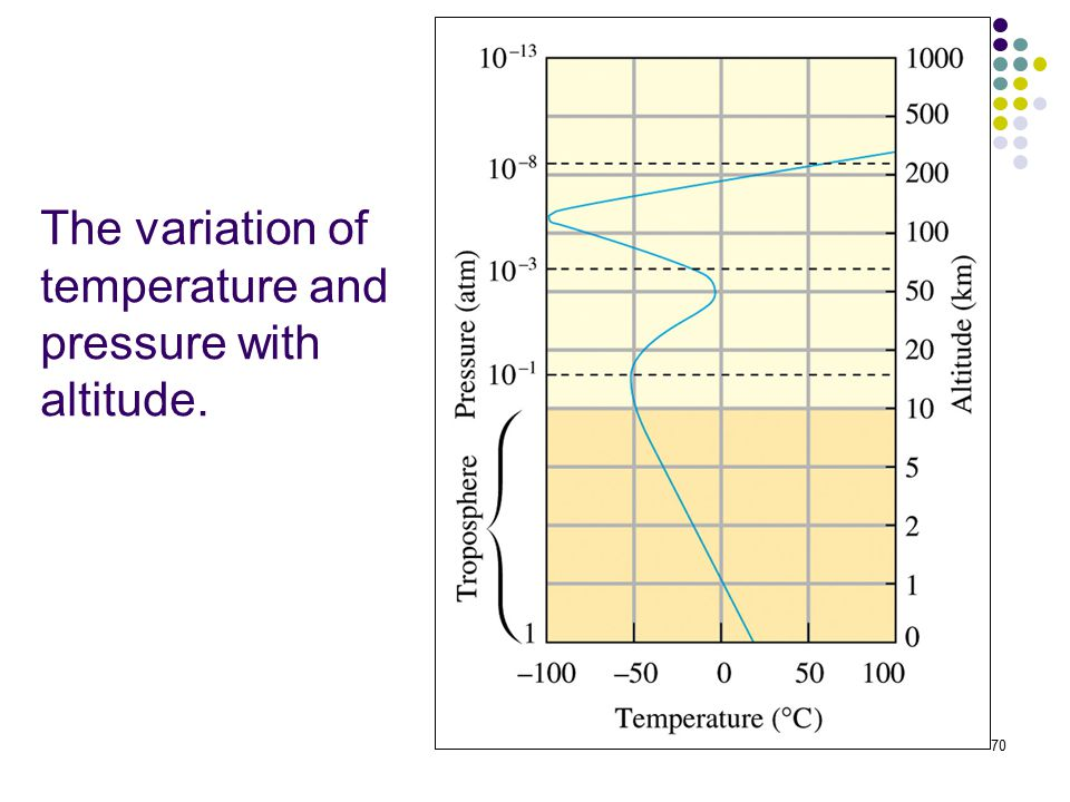 70 The variation of temperature and pressure with altitude.