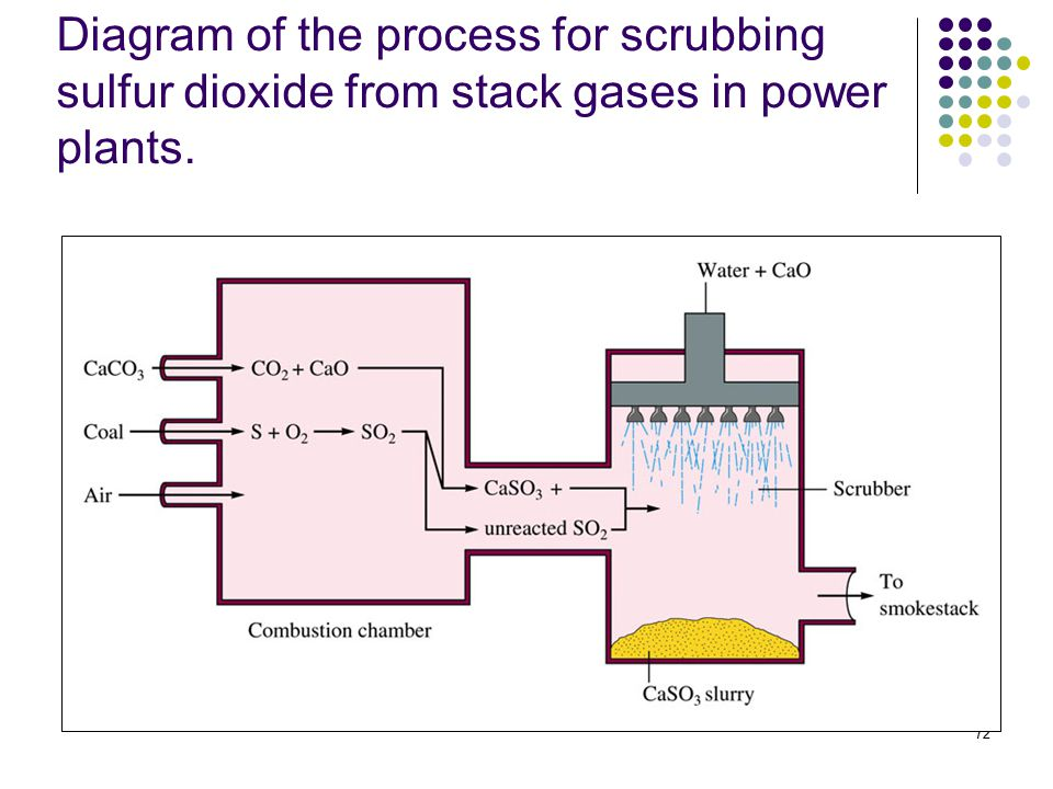 72 Diagram of the process for scrubbing sulfur dioxide from stack gases in power plants.