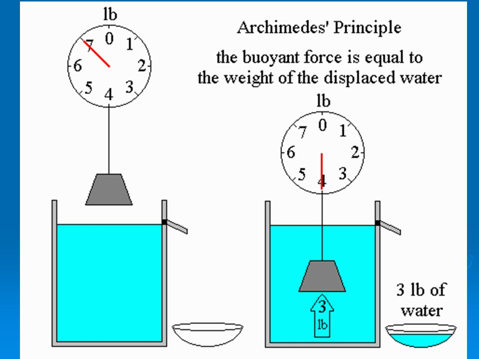 Archimedes Principle  The buoyant force on an object is equal to the weight of the fluid displaced.  An object will float in a liquid if the density