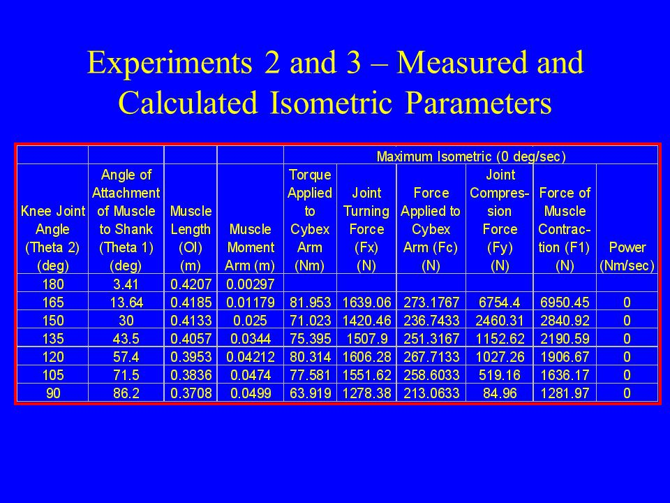 Experiments 2 and 3 – Measured and Calculated Isometric Parameters