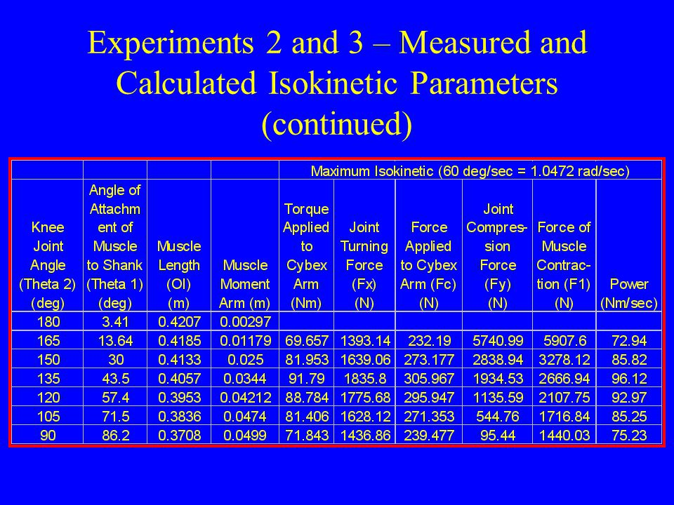 Experiments 2 and 3 – Measured and Calculated Isokinetic Parameters (continued)