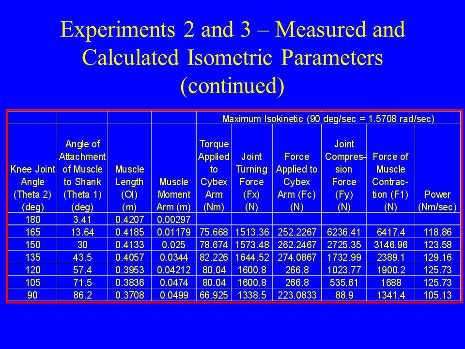Experiments 2 and 3 – Measured and Calculated Isometric Parameters (continued)