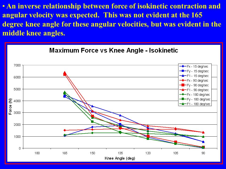 An inverse relationship between force of isokinetic contraction and angular velocity was expected.