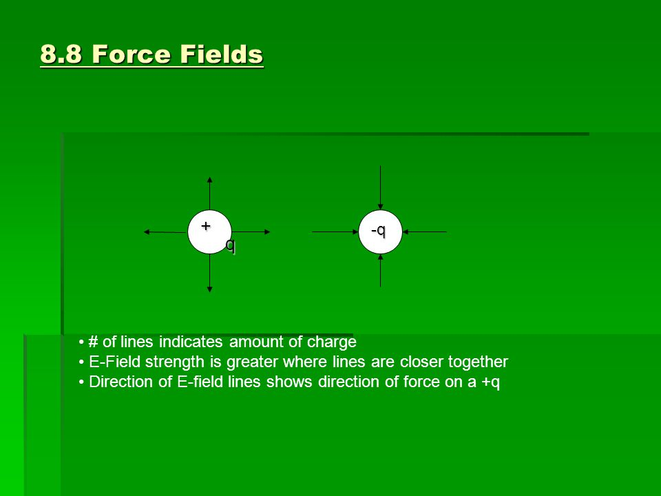 8.8 Force Fields  Maxwell's Equations 1.Charges produce E-Fields (Gauss's law) 2.Moving charges produce M-fields (law for magnetism) 3.Changing M-fields produce changing E-fields (Faraday's Law) 4.Changing E-fields produce changing M-field  Electric Force Law-In terms of fields: An E-field surrounds every charged object and charged objects feel forces due to the E-fields of other objects  Magnetic Force Law-in terms of fields An M-field surrounds every moving charged object and charged objects feel forces due to the M-field of other moving charges