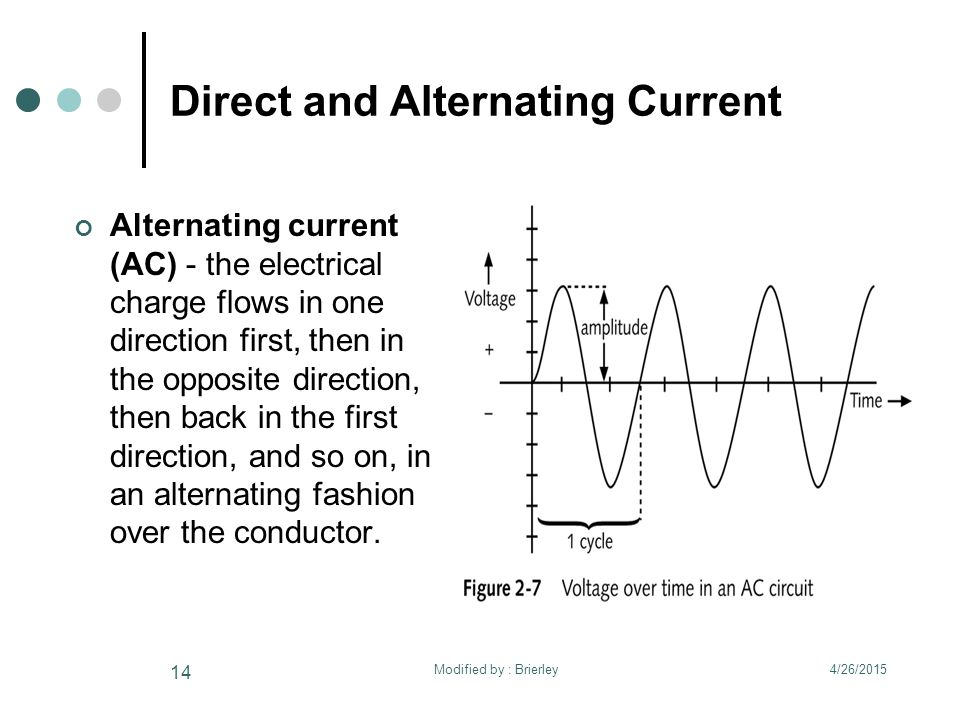 Direct and Alternating Current Alternating current (AC) - the electrical charge flows in one direction first, then in the opposite direction, then back in the first direction, and so on, in an alternating fashion over the conductor.