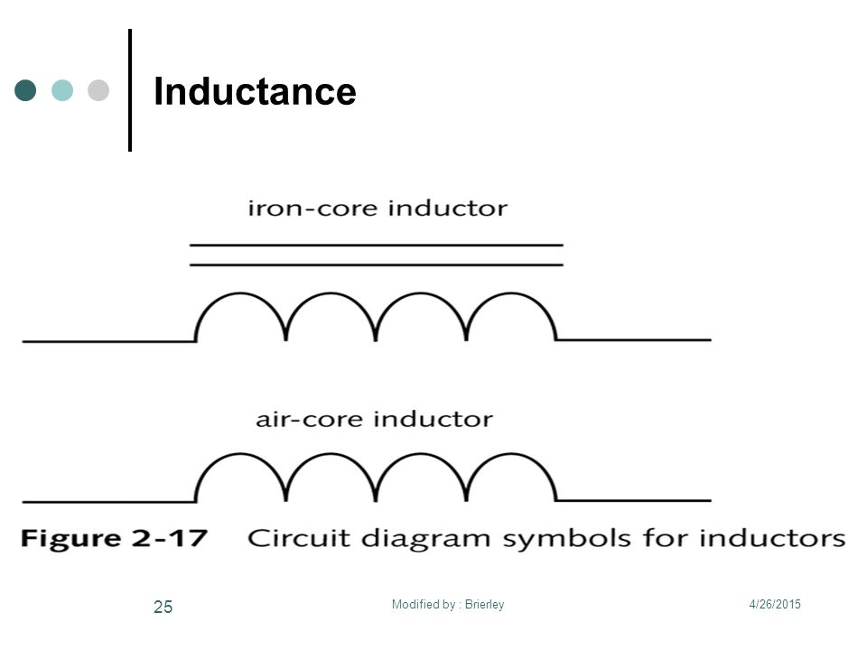 Inductance 4/26/2015 25 Modified by : Brierley