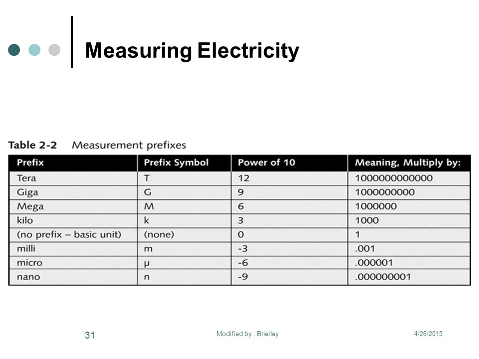Measuring Electricity 4/26/2015 31 Modified by : Brierley