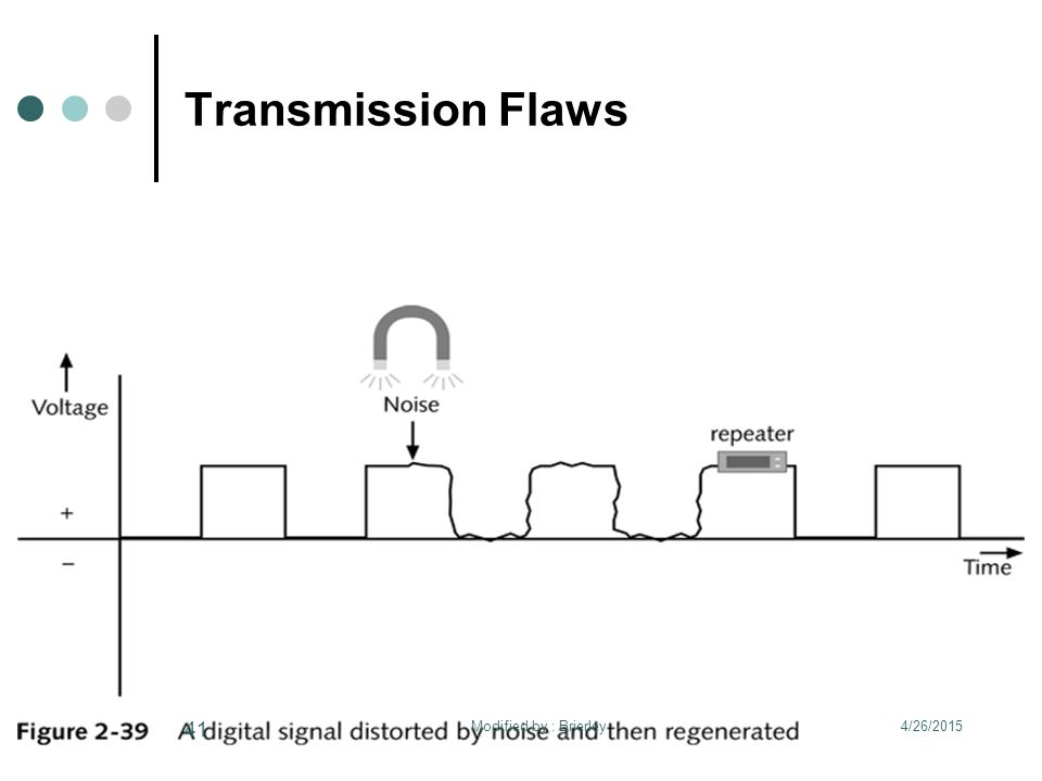 Transmission Flaws 4/26/2015 41 Modified by : Brierley