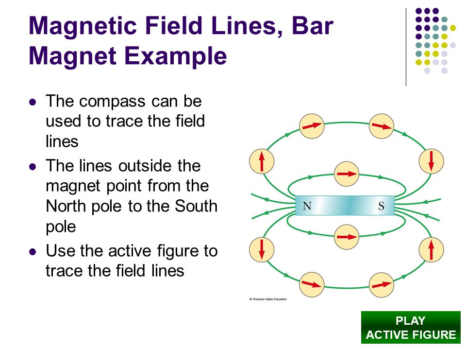 Magnetic Field Lines, Bar Magnet Example The compass can be used to trace the field lines The lines outside the magnet point from the North pole to the South pole Use the active figure to trace the field lines PLAY ACTIVE FIGURE