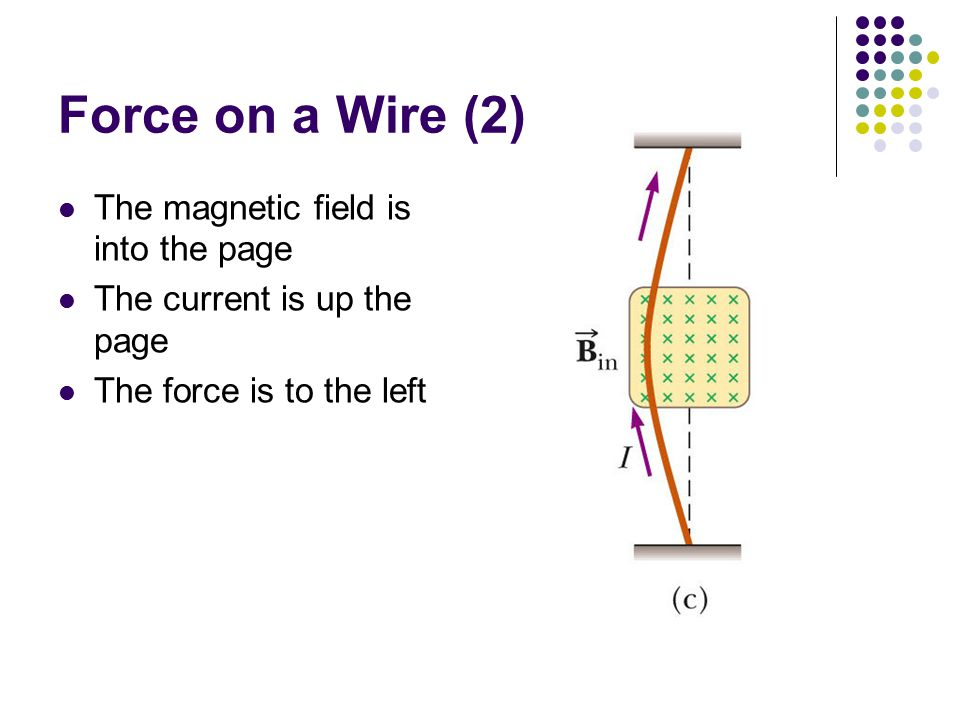 Force on a Wire (2) The magnetic field is into the page The current is up the page The force is to the left