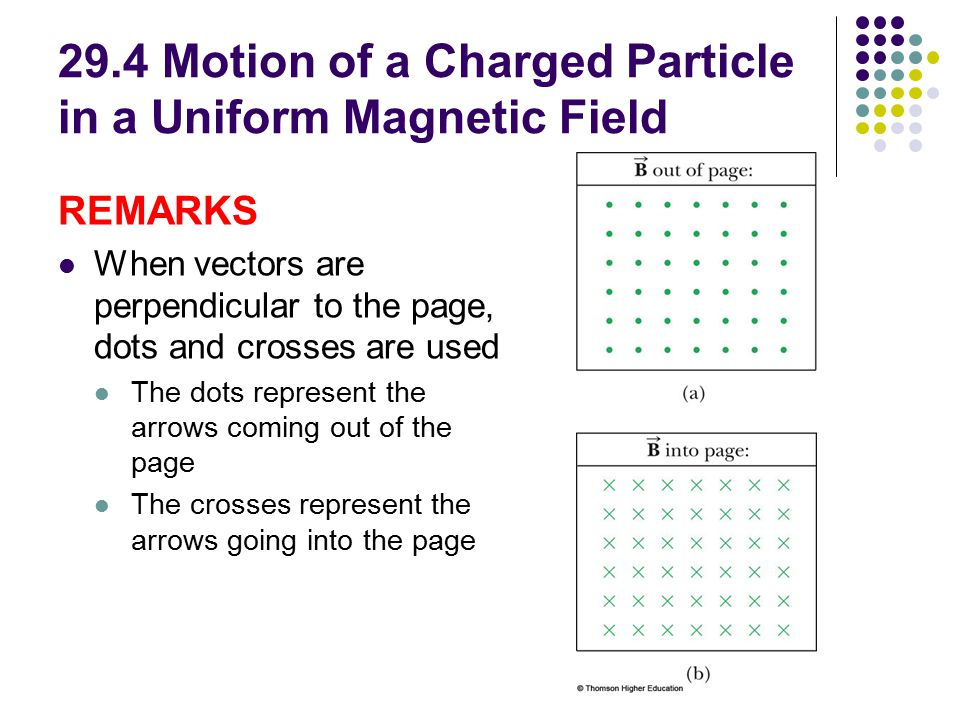 29.4 Motion of a Charged Particle in a Uniform Magnetic Field REMARKS When vectors are perpendicular to the page, dots and crosses are used The dots represent the arrows coming out of the page The crosses represent the arrows going into the page