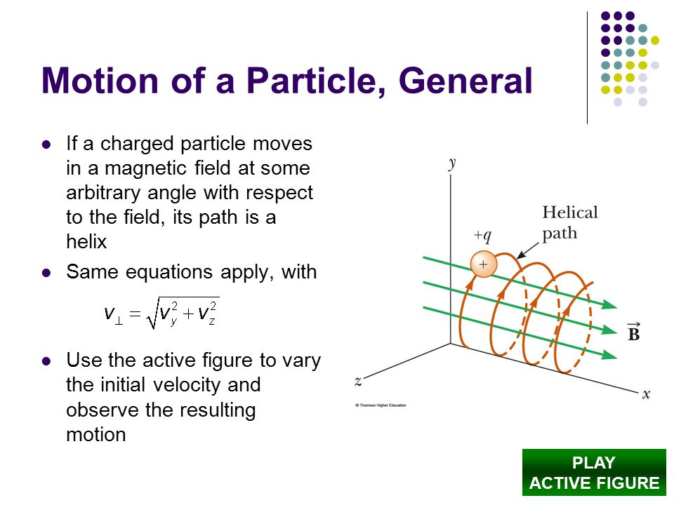 Motion of a Particle, General If a charged particle moves in a magnetic field at some arbitrary angle with respect to the field, its path is a helix Same equations apply, with Use the active figure to vary the initial velocity and observe the resulting motion PLAY ACTIVE FIGURE