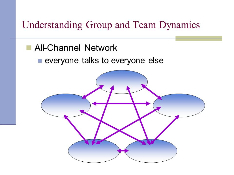 All-Channel Network everyone talks to everyone else Understanding Group and Team Dynamics