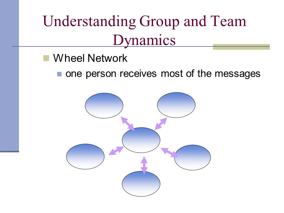 Understanding Group and Team Dynamics Wheel Network one person receives most of the messages