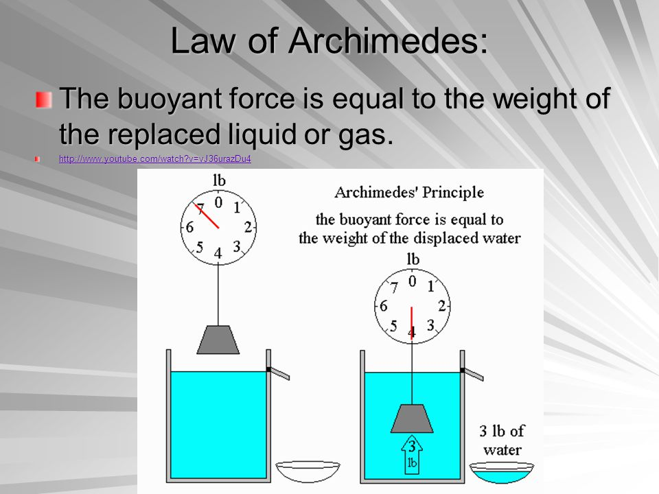Law of Archimedes: The buoyant force is equal to the weight of the replaced liquid or gas.