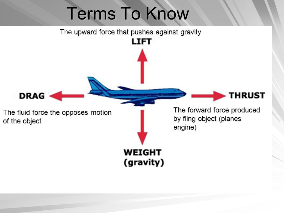 Terms To Know upward force that pushes against gravity The upward force that pushes against gravity The forward force produced by fling object (planes engine) The fluid force the opposes motion of the object