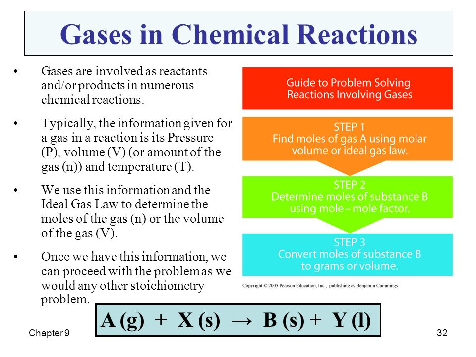 Chapter 932 Gases in Chemical Reactions Gases are involved as reactants and/or products in numerous chemical reactions. Typically, the information giv