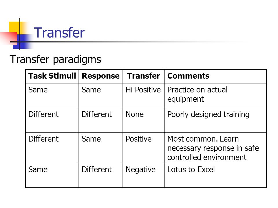 Transfer Transfer paradigms Task StimuliResponseTransferComments Same Hi PositivePractice on actual equipment Different NonePoorly designed training DifferentSamePositiveMost common.