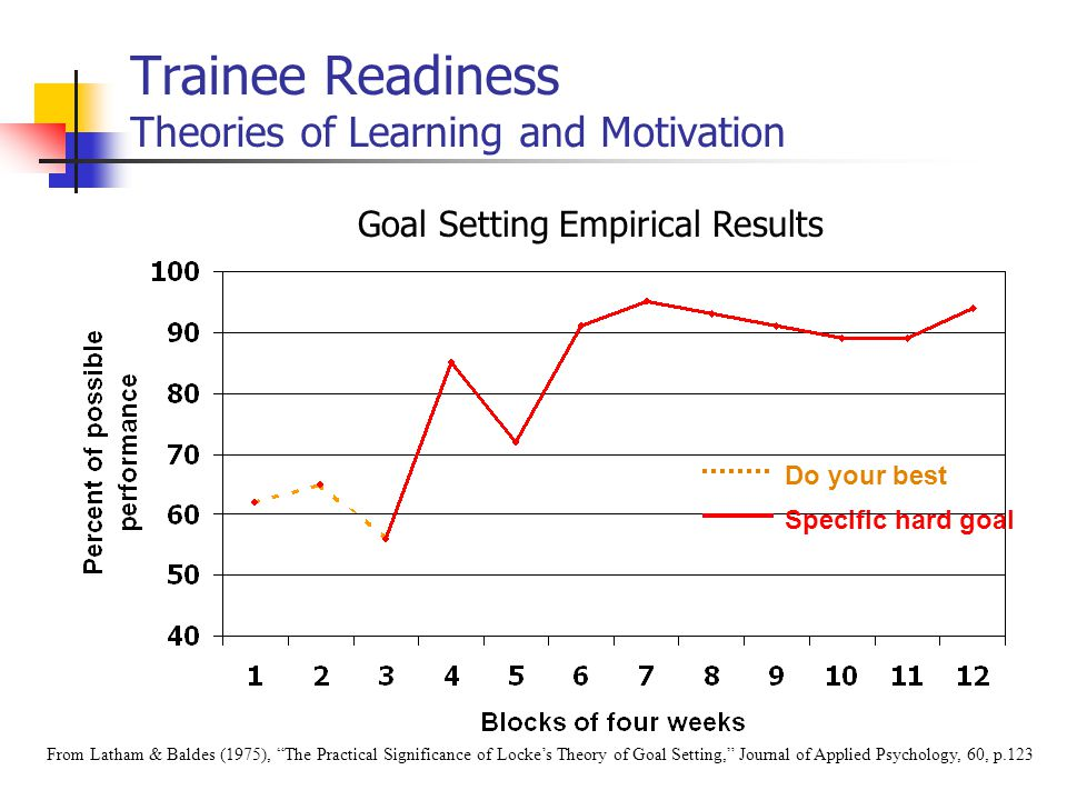 Trainee Readiness Theories of Learning and Motivation Do your best Specific hard goal From Latham & Baldes (1975), The Practical Significance of Locke's Theory of Goal Setting, Journal of Applied Psychology, 60, p.123 Goal Setting Empirical Results