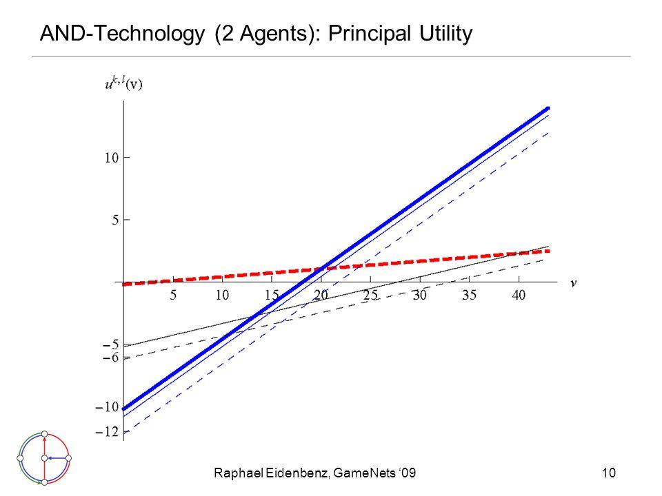 Raphael Eidenbenz, GameNets '0910 AND-Technology (2 Agents): Principal Utility