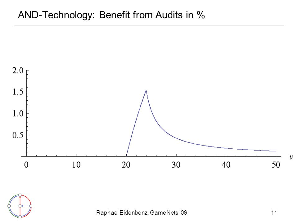 Raphael Eidenbenz, GameNets '0911 AND-Technology: Benefit from Audits in %