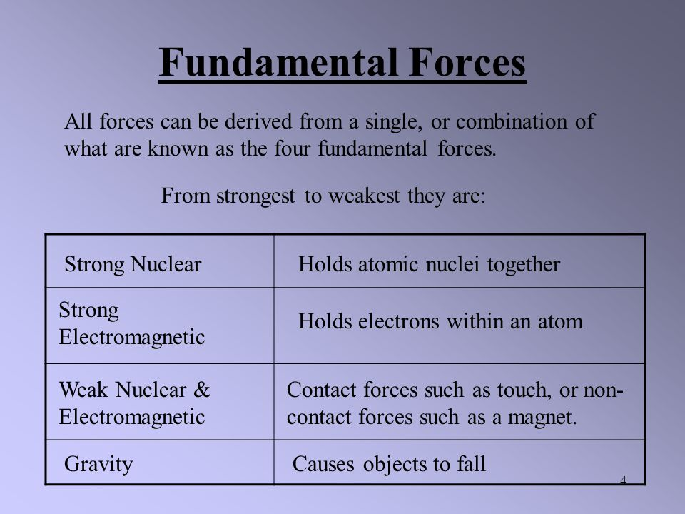 4 Fundamental Forces From strongest to weakest they are: All forces can be derived from a single, or combination of what are known as the four fundamental forces.