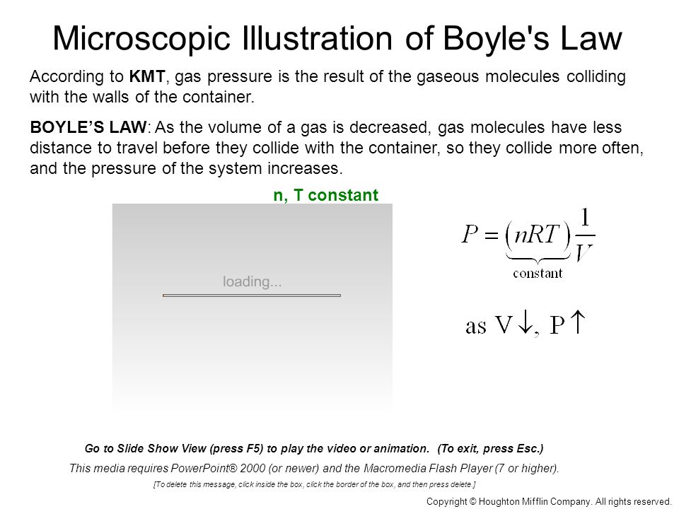 Microscopic Illustration of Boyle s Law Copyright © Houghton Mifflin Company.