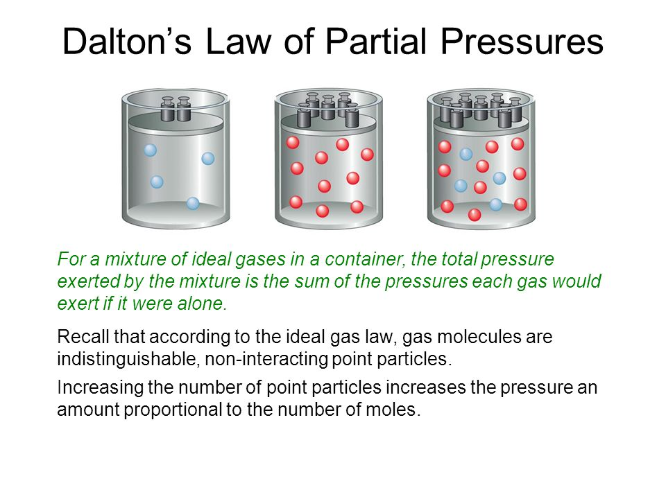 Dalton's Law of Partial Pressures For a mixture of ideal gases in a container, the total pressure exerted by the mixture is the sum of the pressures each gas would exert if it were alone.