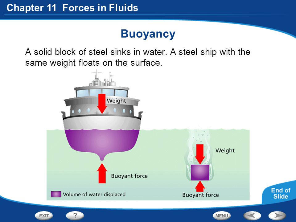 Chapter 11 Forces in Fluids Buoyancy A solid block of steel sinks in water. A steel ship with the same weight floats on the surface.