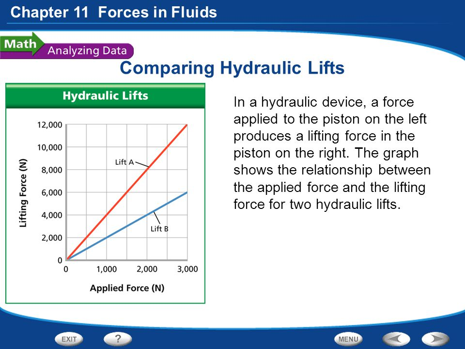 Chapter 11 Forces in Fluids Comparing Hydraulic Lifts In a hydraulic device, a force applied to the piston on the left produces a lifting force in the