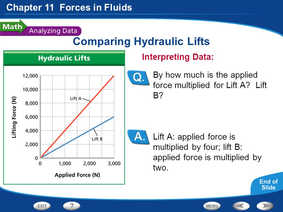 Chapter 11 Forces in Fluids Comparing Hydraulic Lifts Lift A: applied force is multiplied by four; lift B: applied force is multiplied by two. Interpr